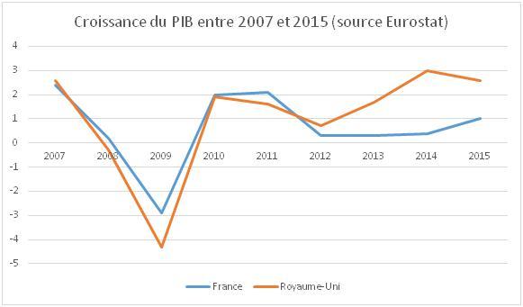 Le PIB de la France dépassé par le Royaume-Uni