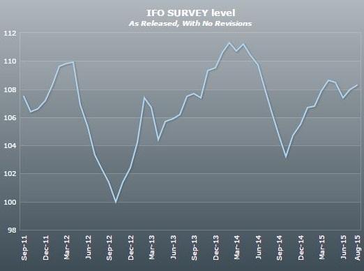 Allemagne : hausse surprise de l'indice Ifo