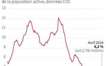 L'Allemagne maintient son taux de chômage à 6,2 %